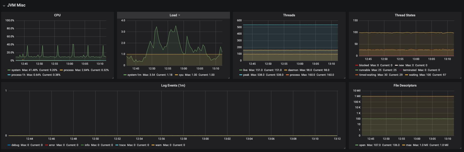 monitoring che che server jvm dashboard jvm misc
