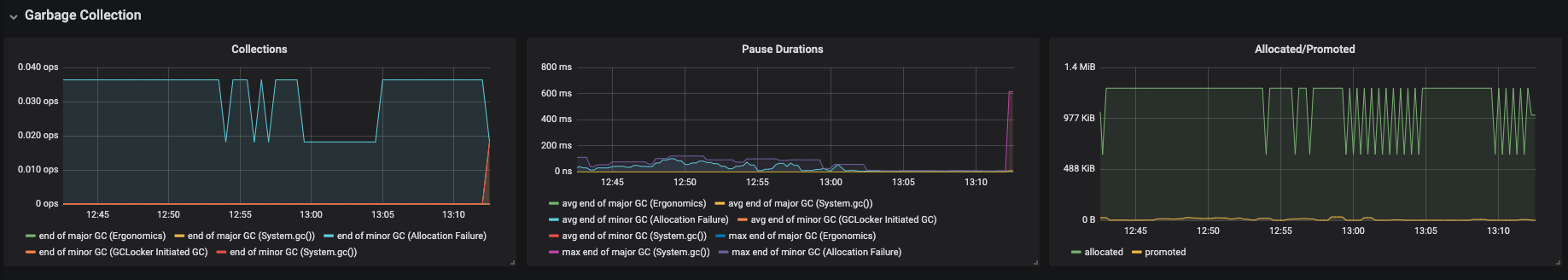 monitoring che che server jvm dashboard garbage collection