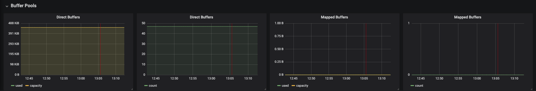 monitoring che che server jvm dashboard buffer pools