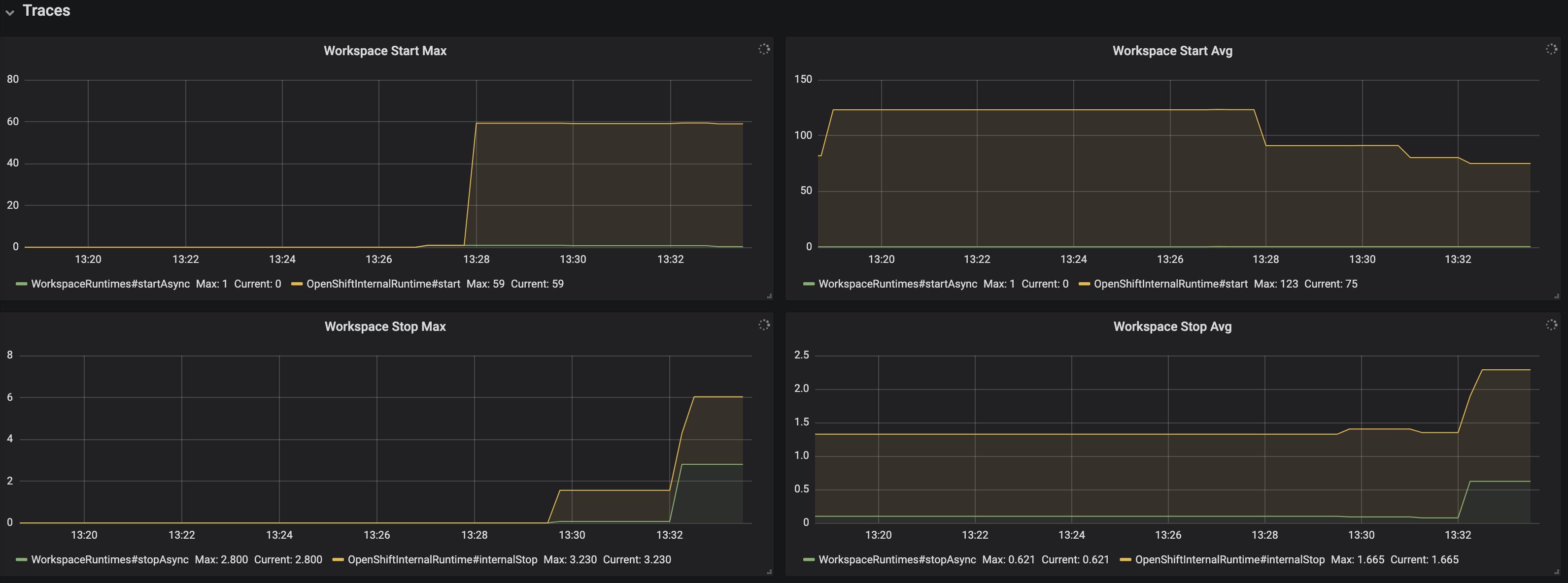 monitoring che che server dashboard trace panel 1