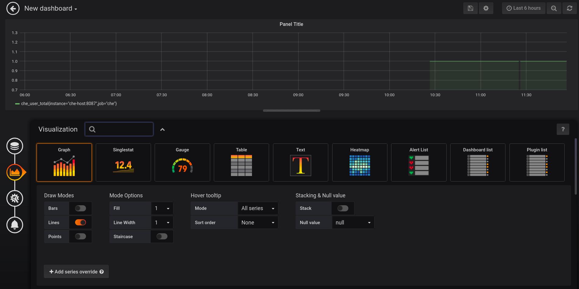 monitoring che new grafana dashboard visualization