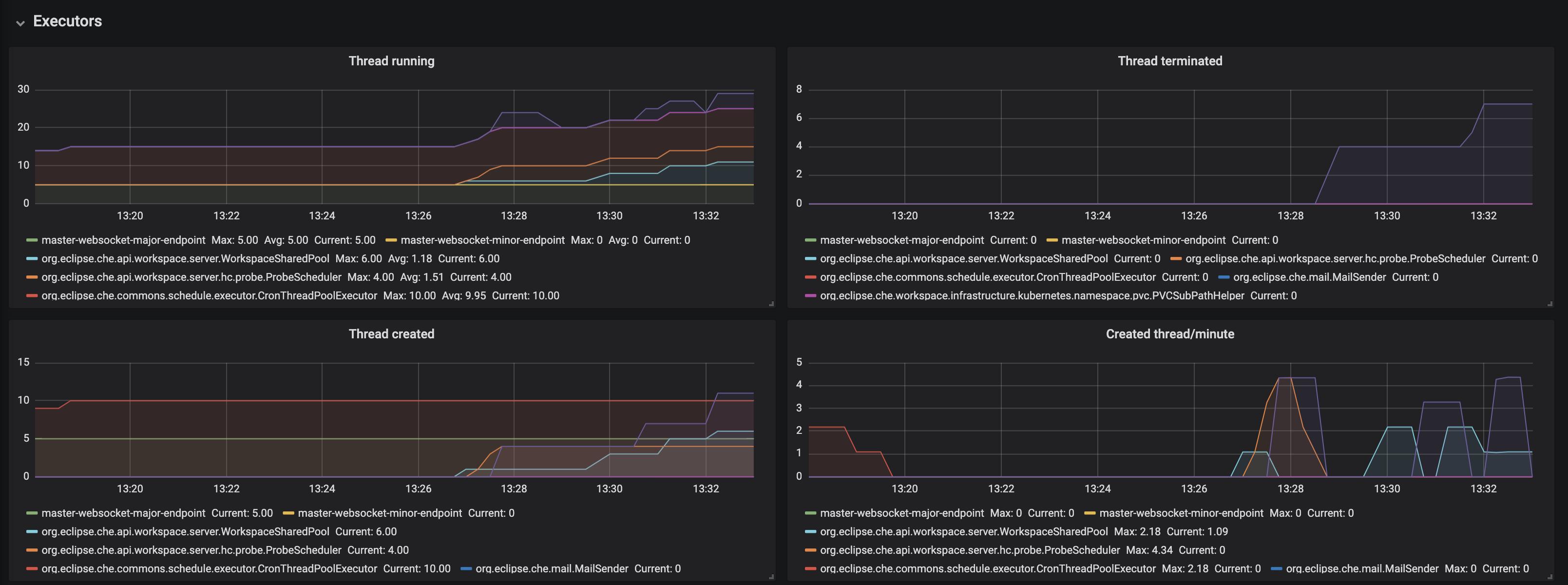 monitoring che che server dashboard executors panel 1