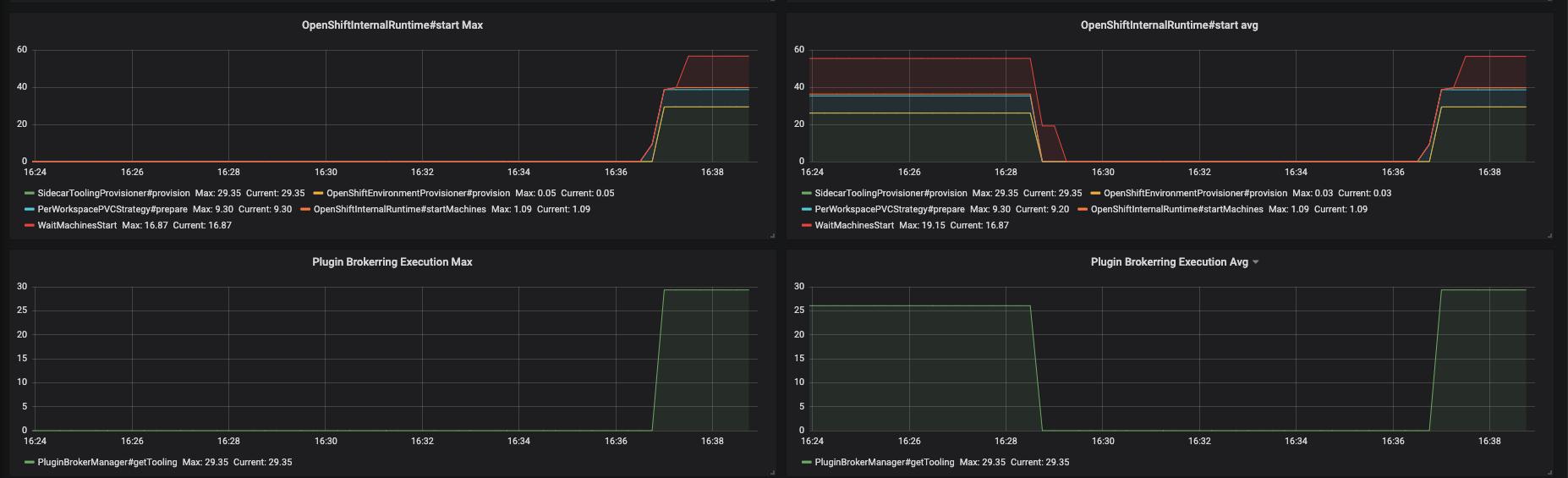 monitoring che che server dashboard trace panel 2