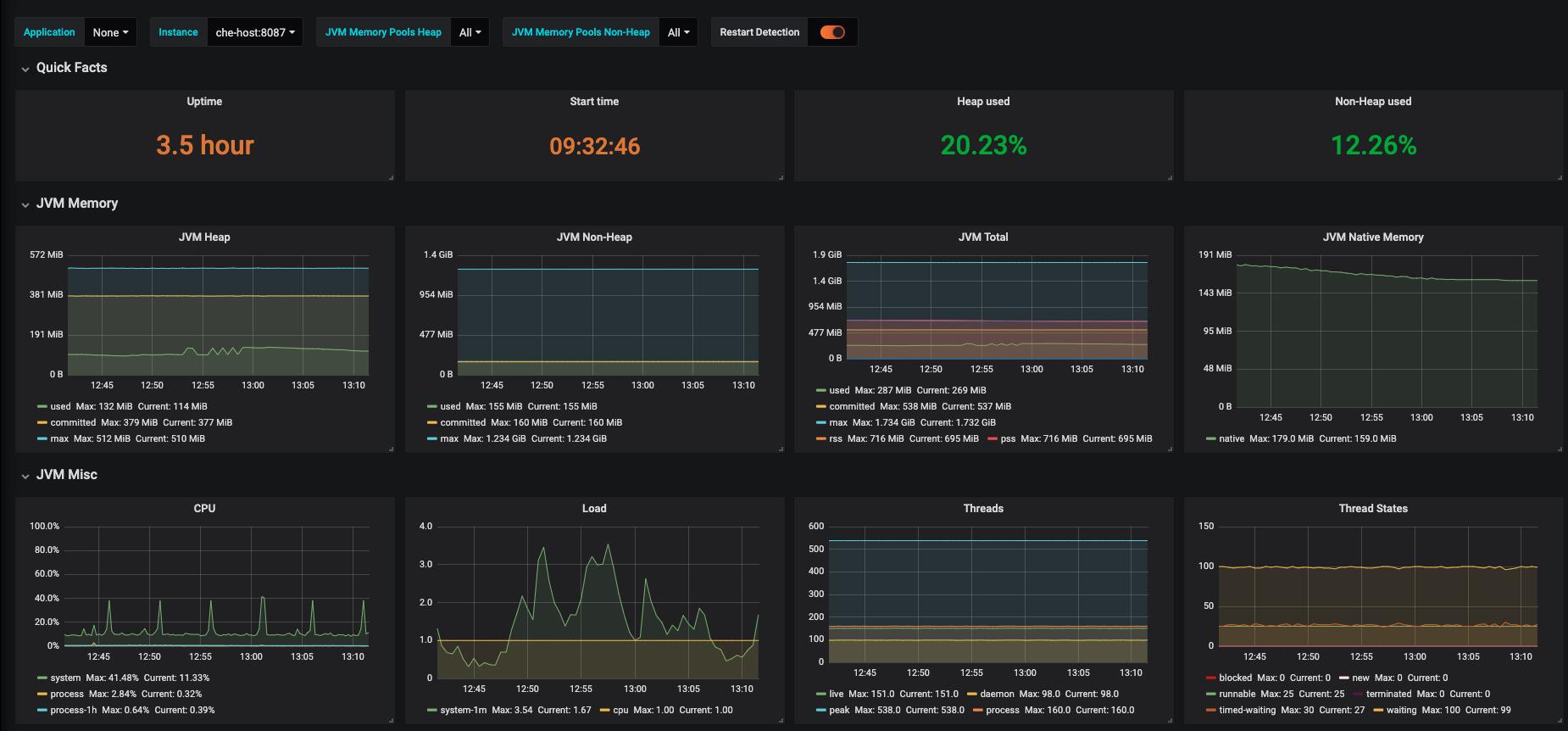 monitoring che che server jvm dashboard