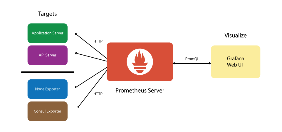monitoring che stack structure