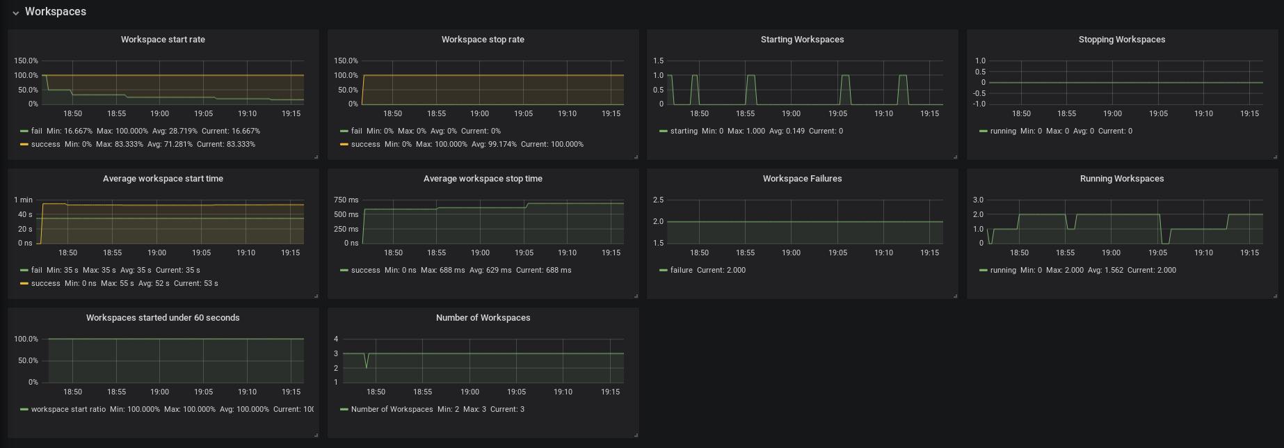 monitoring che che server dashboard workspace panel