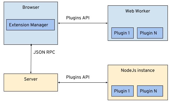 client server side plug ins