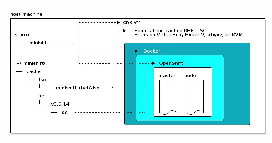 : Minishift architecture