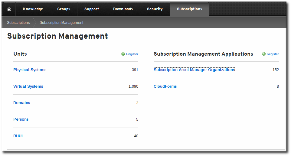 Customer Portal Subscription Management Overview Page