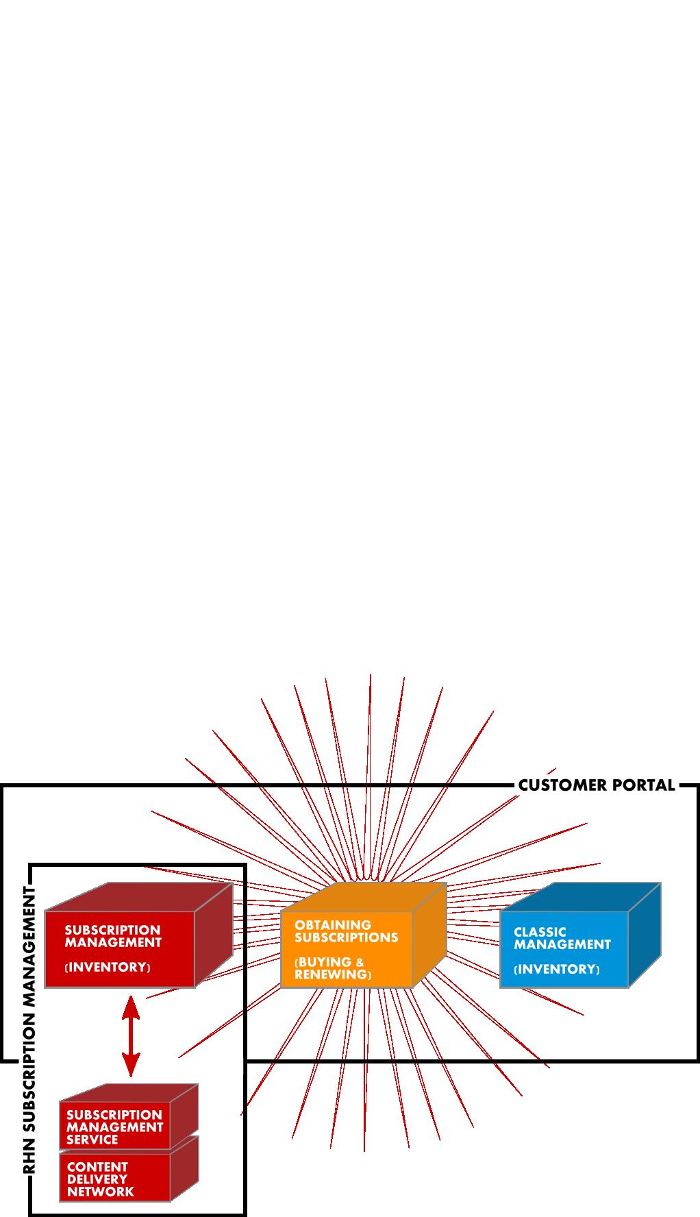 Customer Portal Subscription Management