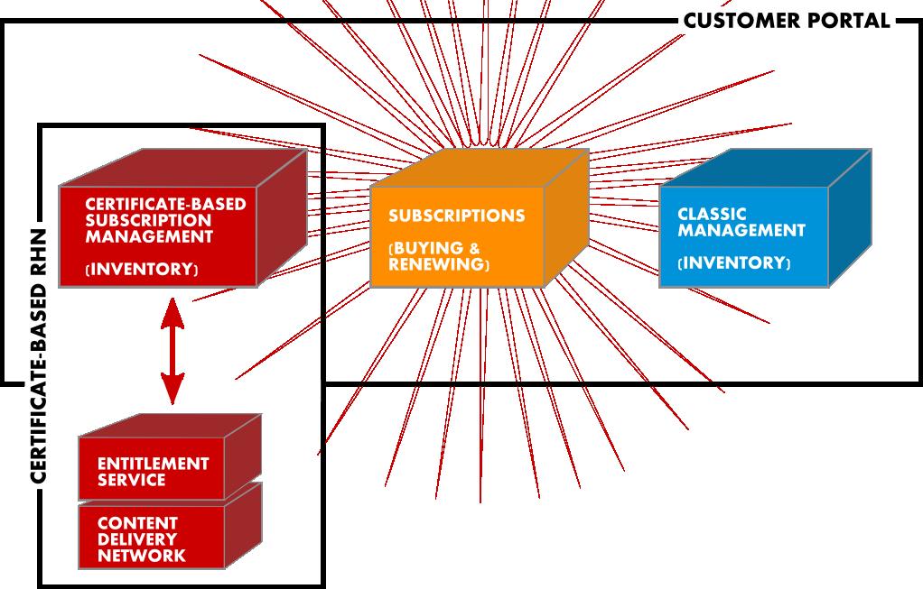RHN サブスクリプション管理とカスタマーポータル