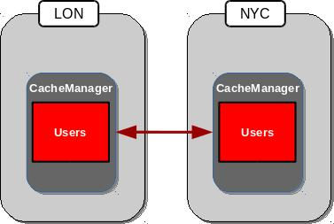 Cross-Datacenter Replication in Active-Active Mode