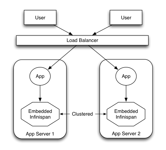 server modules 1