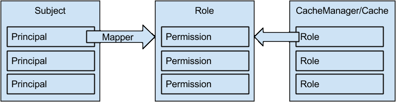 Roles/Permissions mapping