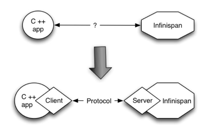 server modules 2