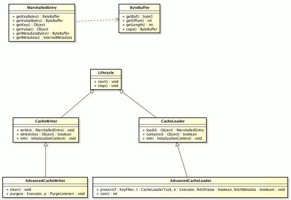 Figure2 1 persistence API