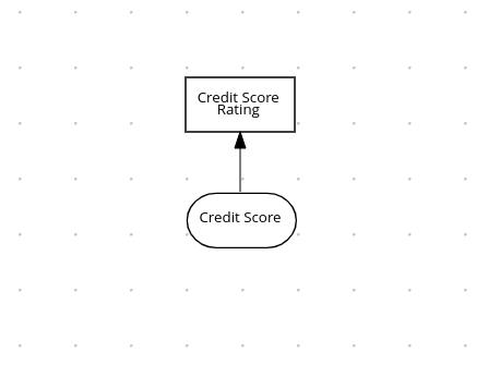 dmn drd multiple credit score details