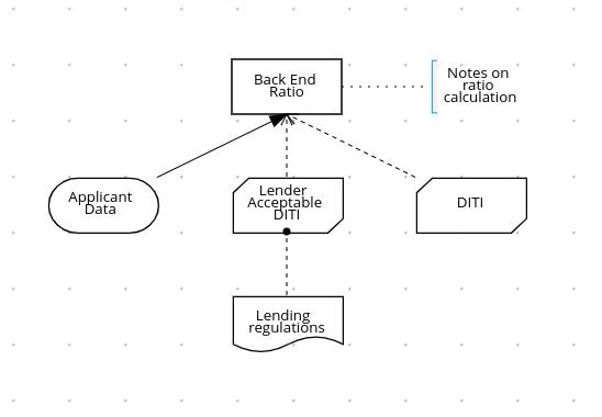dmn drd multiple back end details