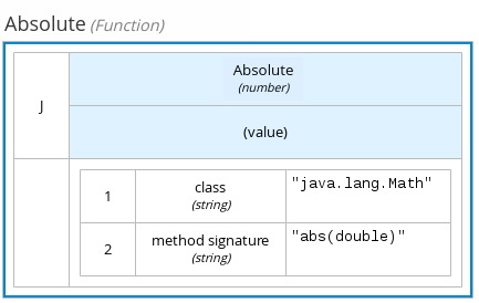 dmn function expression example2