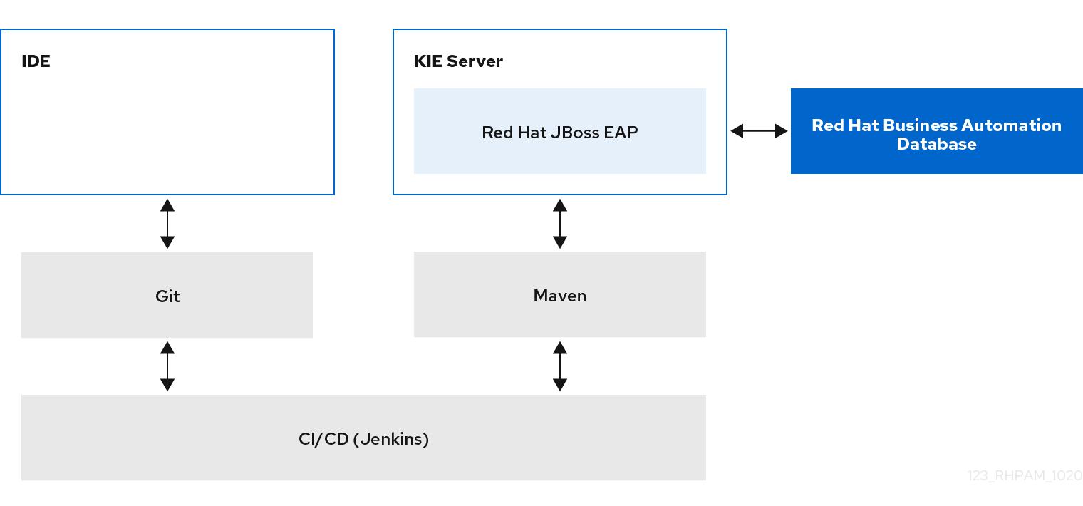 architecture BA with IDE enterprise