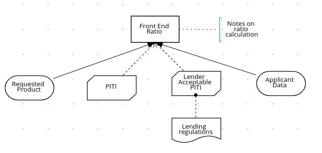 dmn drd multiple front end details