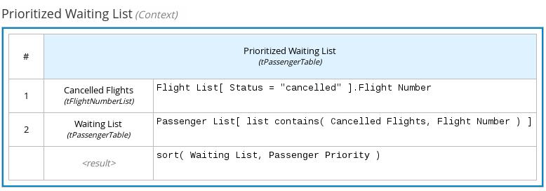 dmn context expression example