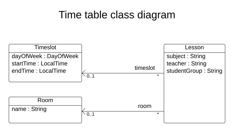 timeTableClassDiagramPure