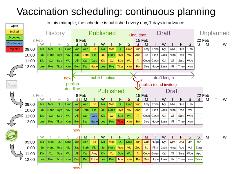 vaccinationSchedulingContinuousPlanning