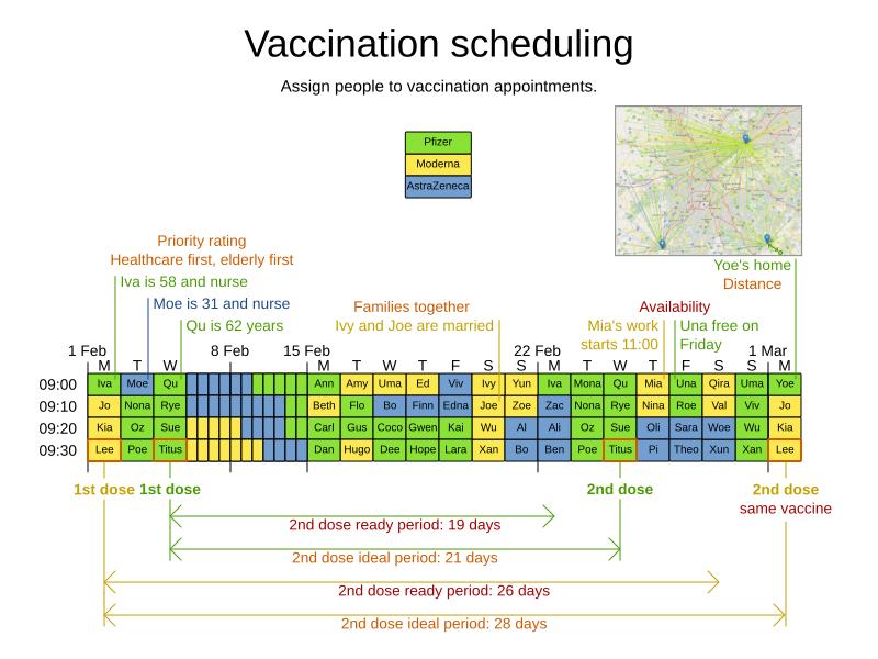 vaccinationSchedulingValueProposal