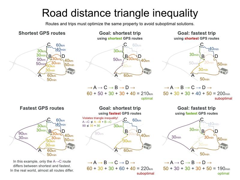 roadDistanceTriangleInequality