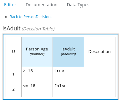 Image of PersonDecisions decision table