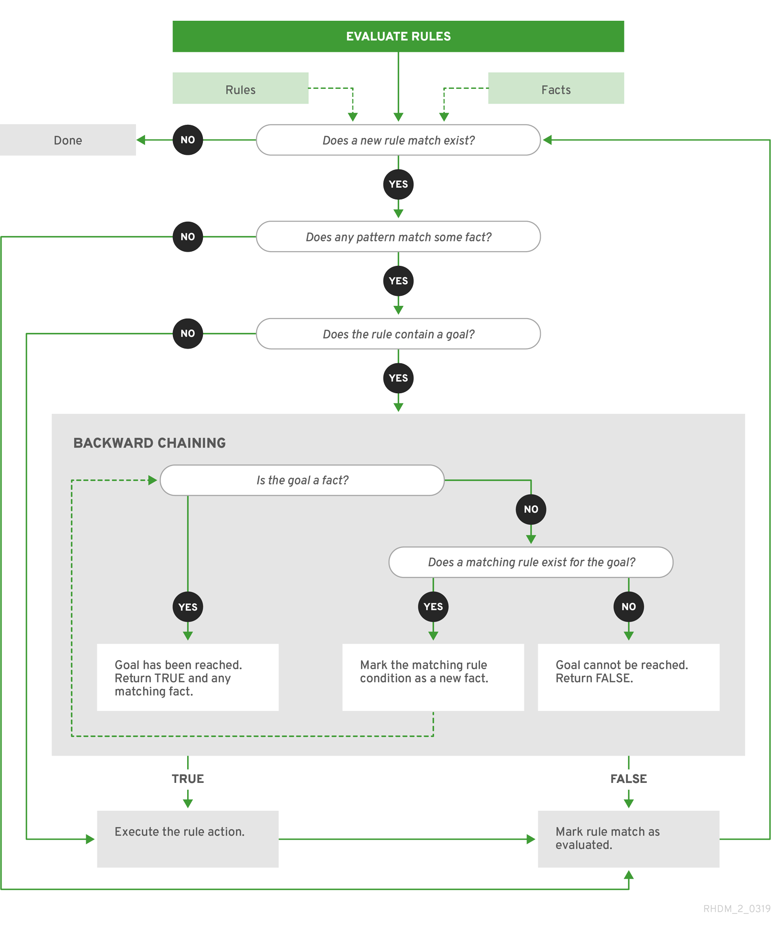 Designing a decision service using DRL rules Red Hat