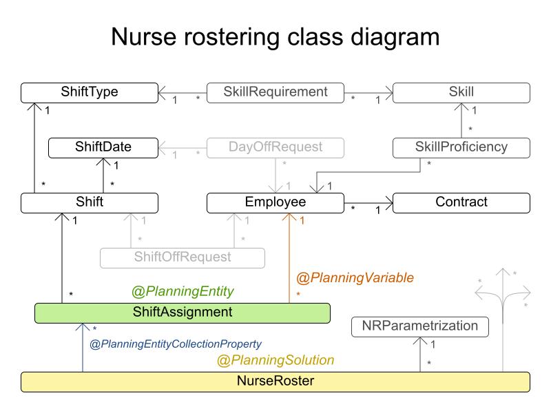nurseRosteringClassDiagram