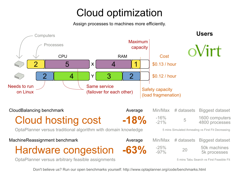 cloudOptimizationValueProposition