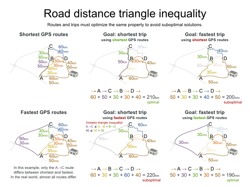 roadDistanceTriangleInequality