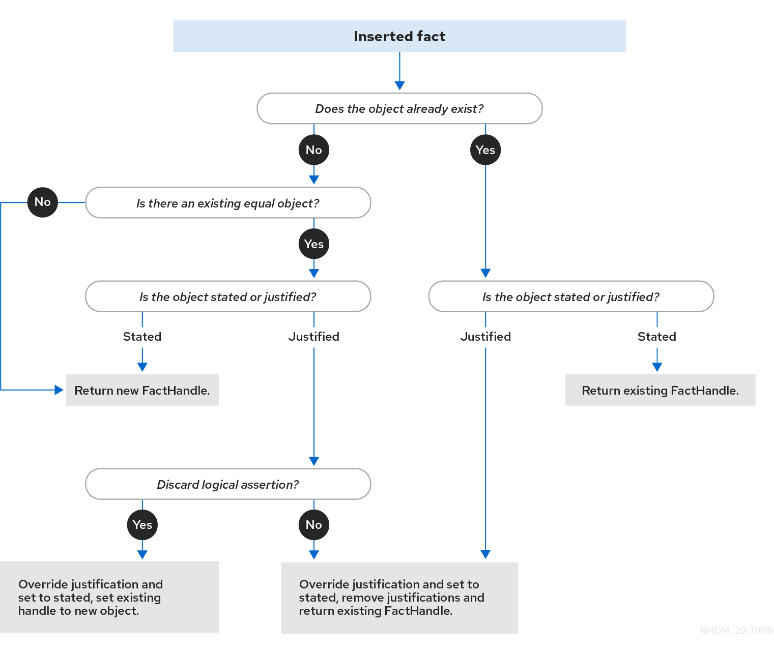 Stated Assertion enterprise