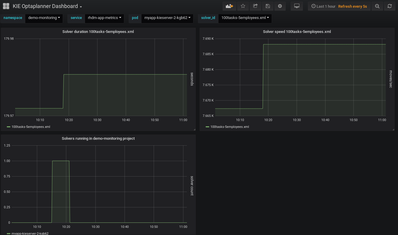 Chapter 13  Prometheus metrics monitoring in Red Hat