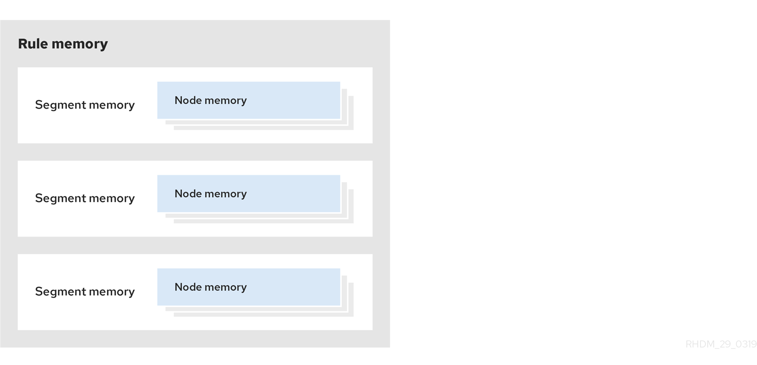 LayeredMemory enterprise