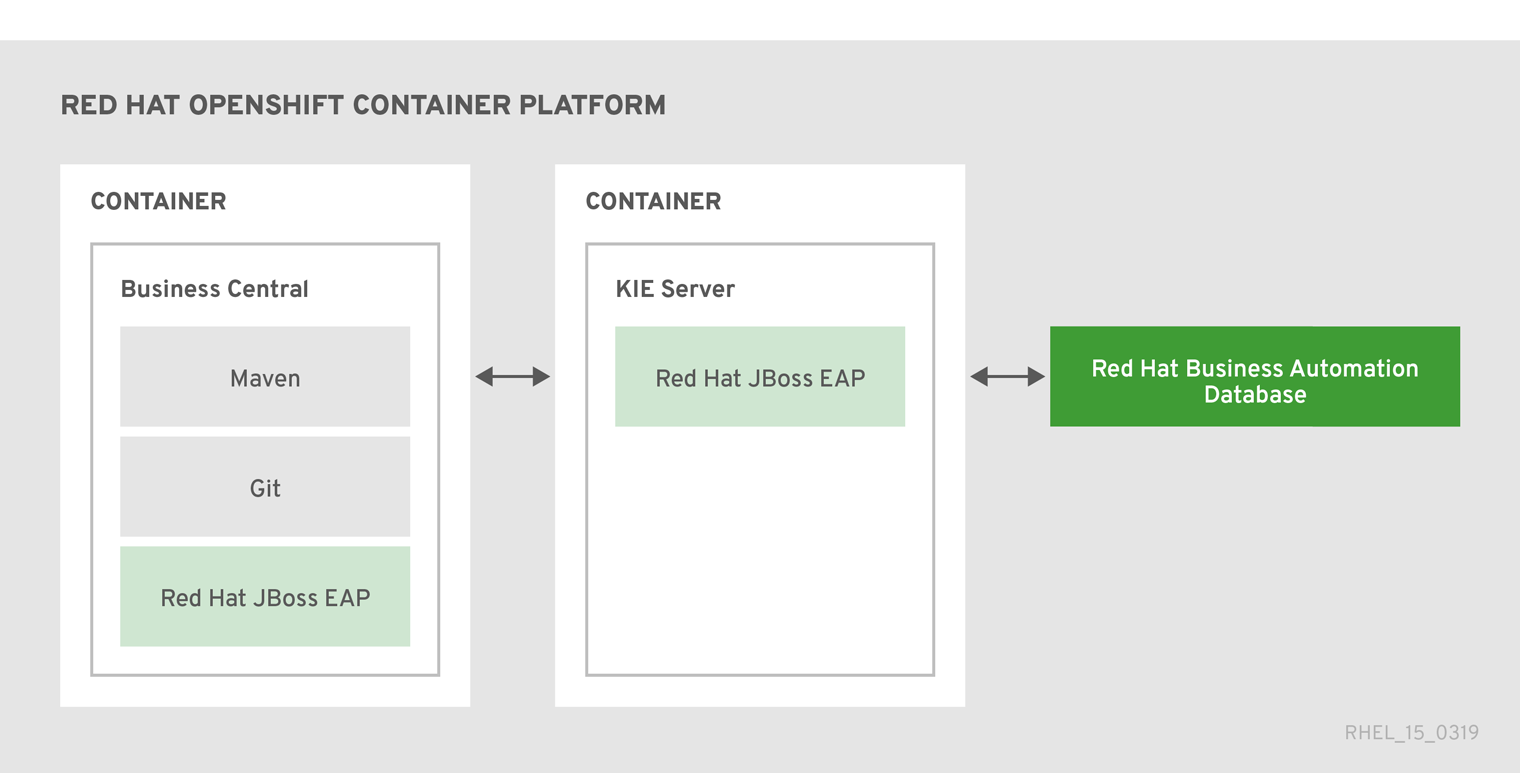 Chapter 6. Example decision management architectures with Red Hat Decision  Manager Red Hat Decision Manager 7.5 | Red Hat Customer Portal