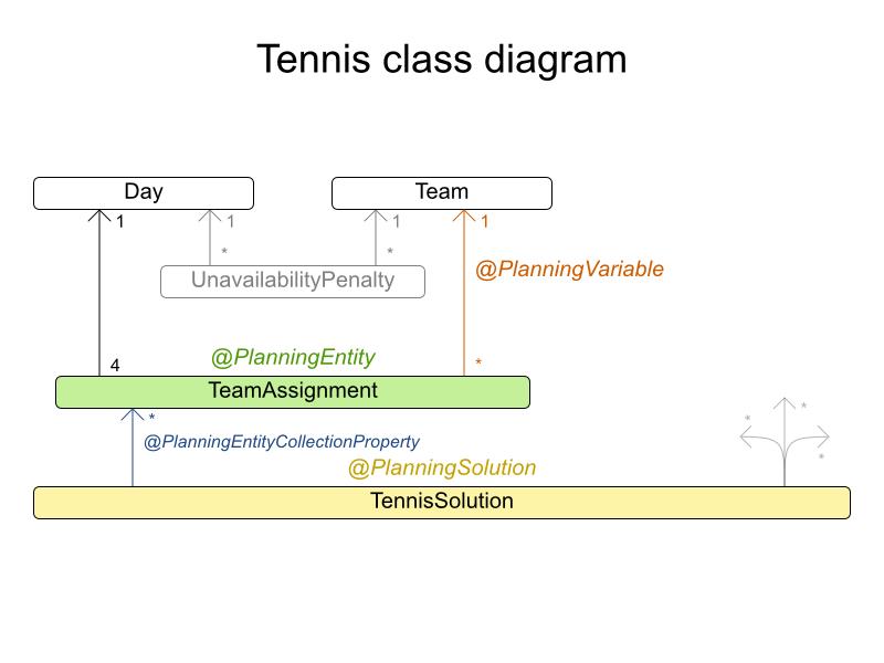 tennisClassDiagram