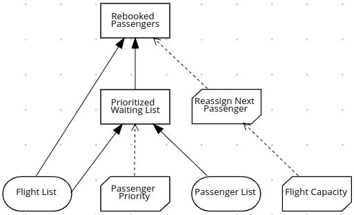 dmn passenger rebooking drd