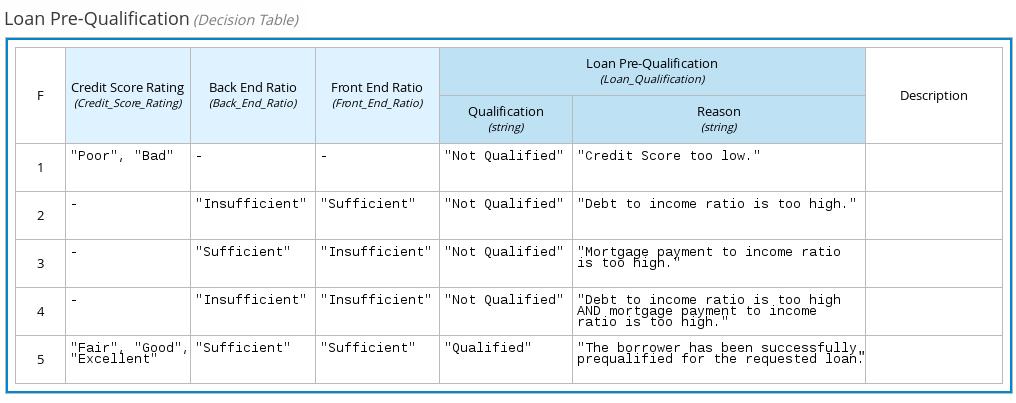 dmn decision table example3