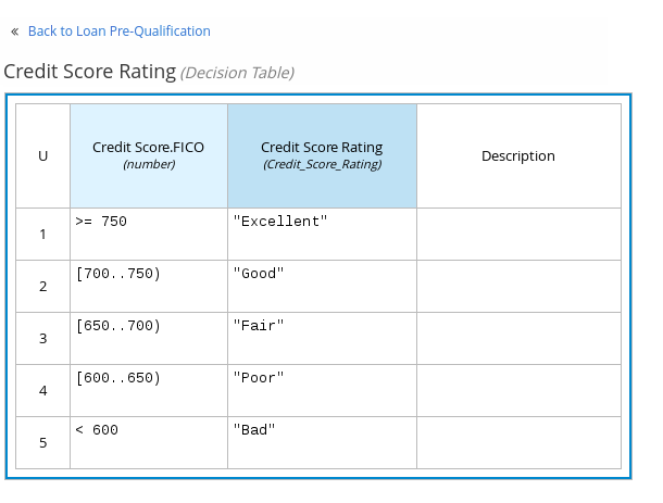 dmn decision table example1a