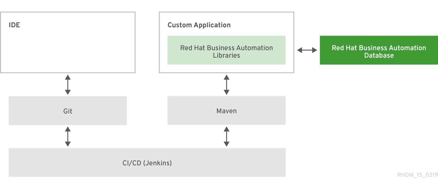 architecture BA with custom app enterprise