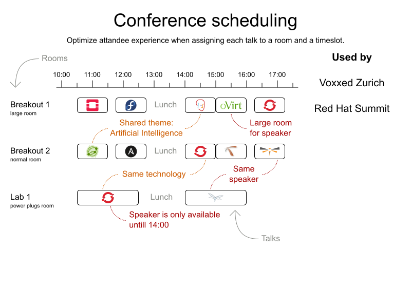 conferenceSchedulingValueProposition