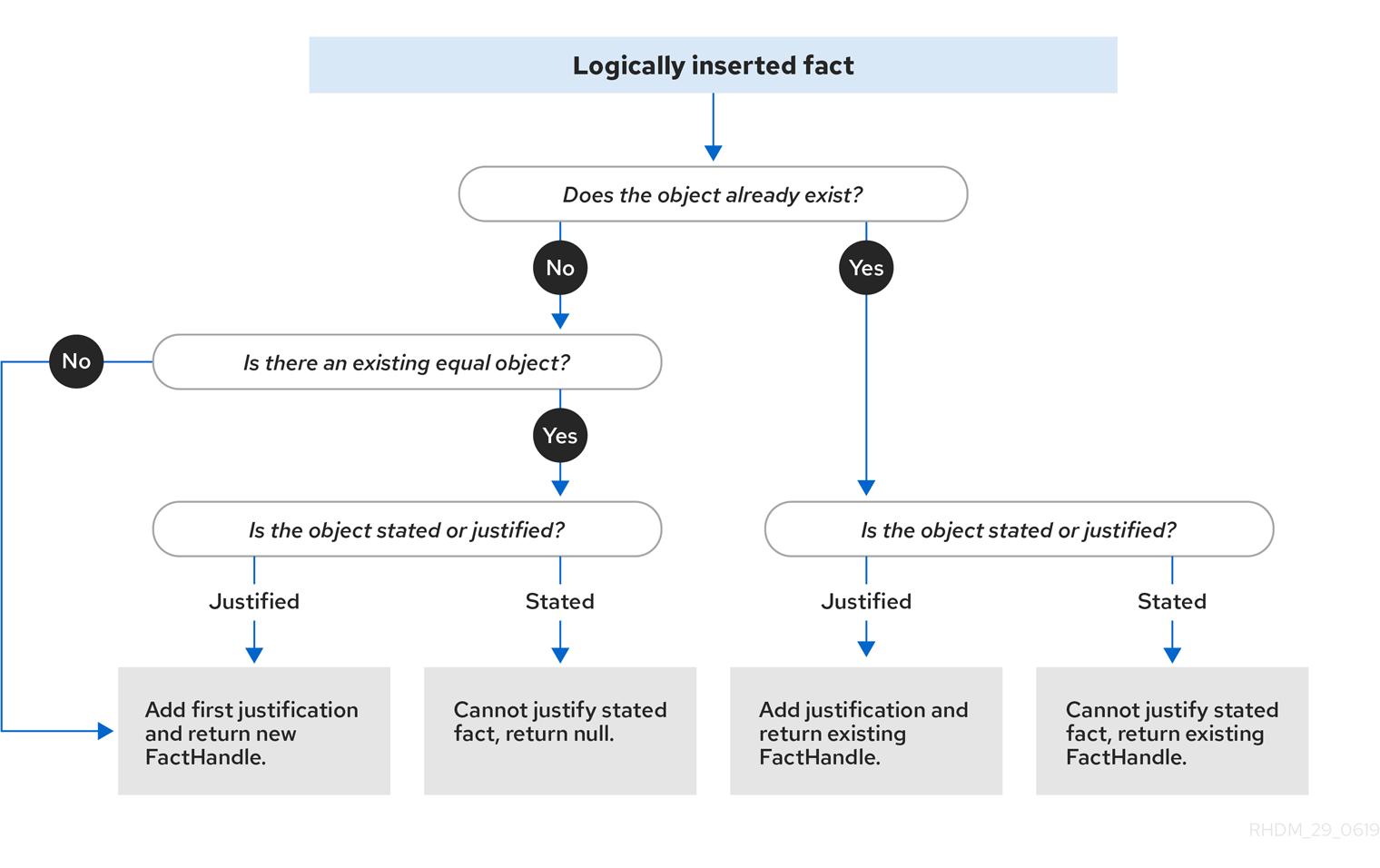 Logical Assertion enterprise