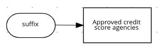 dmn list expression example2a