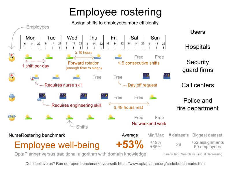 employeeRosteringValueProposition
