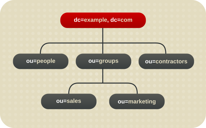 A Directory Tree with One Root Suffix