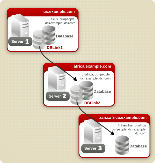 Administration Guide Red Hat Directory Server 10 | Red Hat